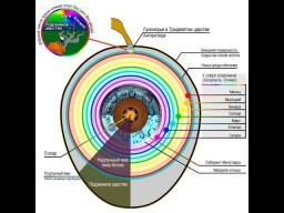 Реальное устройство нашей планеты: Приложение. Отличникам не смотреть.
